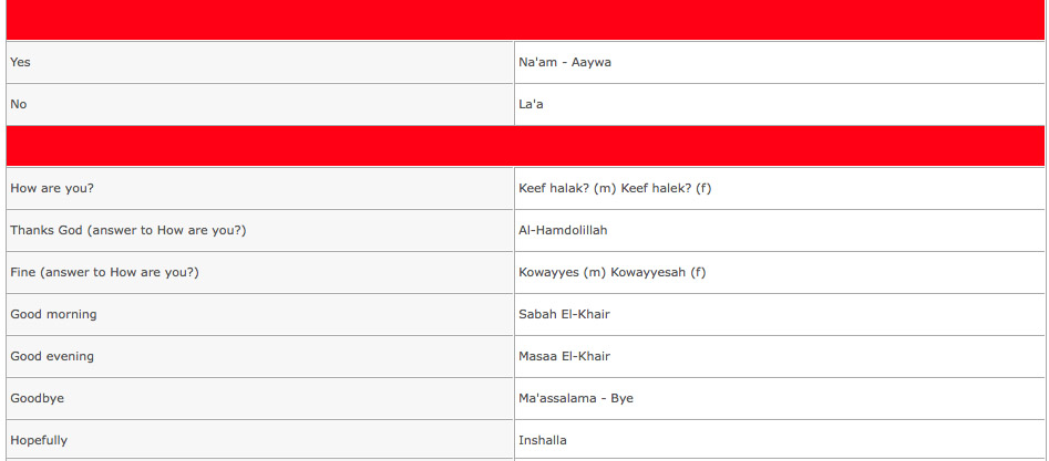 Useful arabic phrases jordan tours travel useful arabic words phrases m4hsunfo